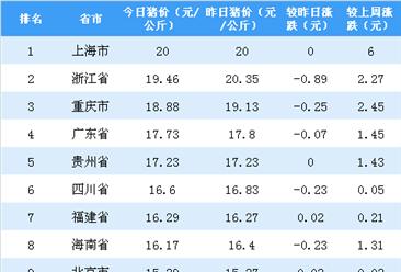2018年10月30日全国各省市生猪价格排行榜:上海外三元生猪价格最高(附排名)
