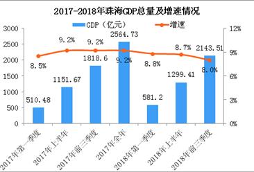 2018年前三季度珠海经济运行情况分析:GDP同比增长8.0%(附图表)