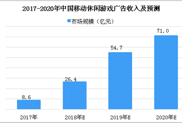 2018年中国移动游戏市场分析及预测:休闲游戏广告将达26.4亿元