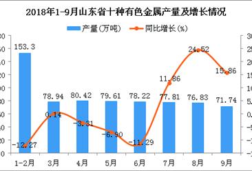 2018年1-9月山东省十种有色金属产量同比下降0.96%