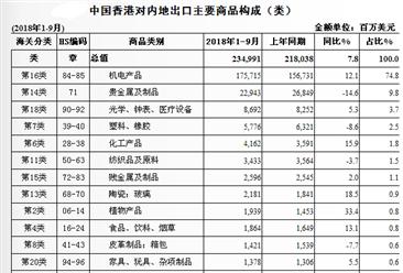 2018年1-9月香港与中国内地两地贸易概况:进出口额为4349.3亿美元(图)