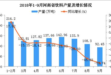 2018年1-9月河南省饮料产量及增长情况分析:同比下降28.19%