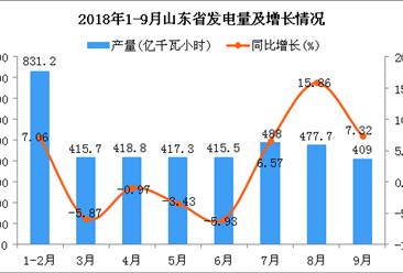 2018年1-9月山东省发电量及增长情况分析