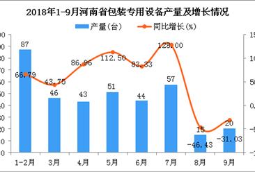 2018年1-9月河南省包装专用设备产量同比下降18.79%