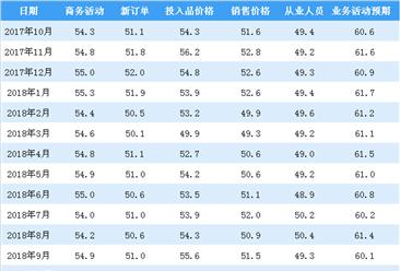 2018年10月非制造业商务活动指数分析:环比回落1.0个百分点(图)