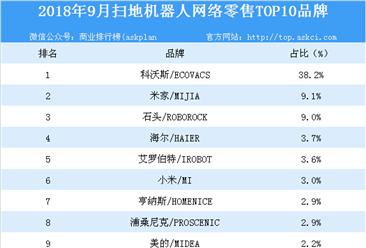 2018年9月扫地机器人网络零售TOP10品牌排行榜