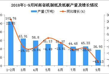 2018年1-9月河南省机制纸及纸板产量同比下降22.18%