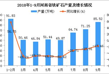 2018年1-9月河南省铁矿石产量为511.95万吨 同比下降43.47%