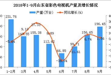 2018年1-9月山东省彩色电视机产量同比下降0.01%