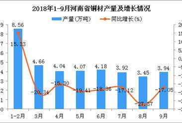 2018年1-9月河南省铜材产量为36.82万吨 同比下降18.41%