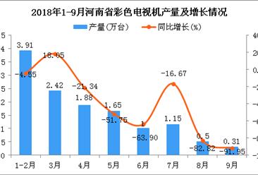 2018年1-9月河南省彩色电视机产量为12.82万台 同比下降43.05%