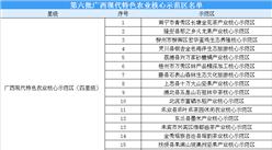 第六批广西现代特色农业核心示范区名单出炉:共35个示范区(附完整名单)