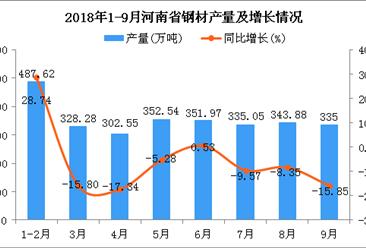 2018年1-9月河南省钢材产量为2836.89万吨 同比下降14.2%
