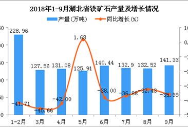 2018年1-9月湖北省铁矿石产量及增长情况分析(附图)