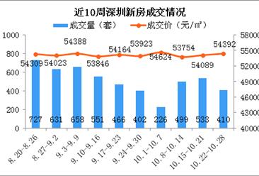 """2018年第43周深圳新房市场周报:""""银十""""渐入尾声成交下跌(图)"""