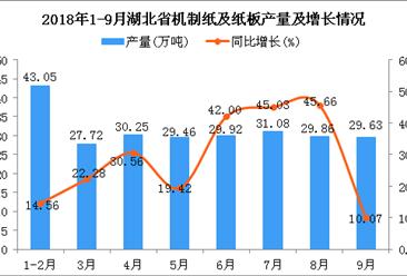 2018年1-9月湖北省机制纸及纸板产量为250.97万吨 同比增长26.75%