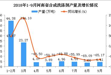 2018年1-9月河南省合成洗涤剂产量为93.23万吨 同比下降39.47%