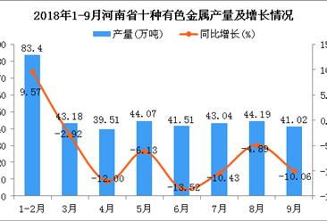 2018年1-9月河南省十种有色金属产量及增长情况分析