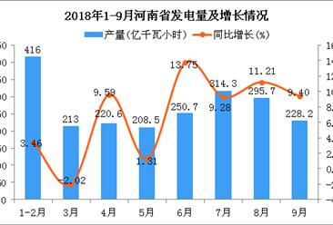 2018年1-9月河南省发电量及增长情况分析:同比增长5.35%