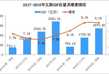 2018年前三季度太原经济运行情况分析:GDP同比增长9.1%(附图表)