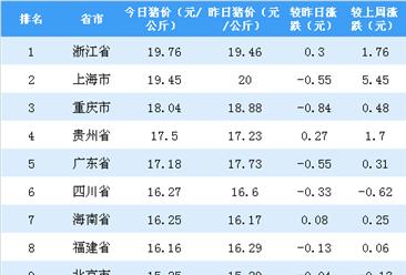 2018年10月31日全国各省市生猪价格排行榜:多省猪价现下跌(附排名)