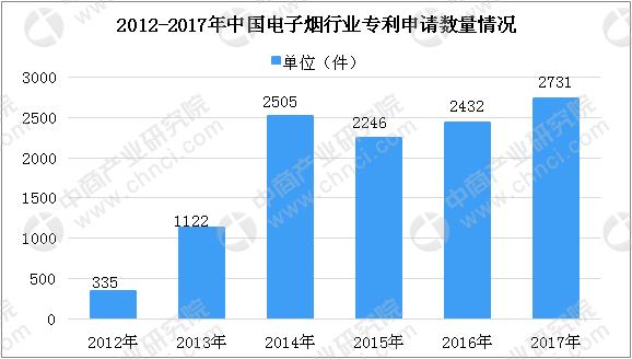 余姚旅游_电子烟将出台标准 2019电子烟行业市场规模及投融资情况说明(图)