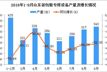 2018年1-9月山东省包装专用设备产量及增长情况分析:同比下降62.68%
