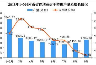 2018年1-9月河南省手机产量及增长情况分析:同比下降10.58%(附图)
