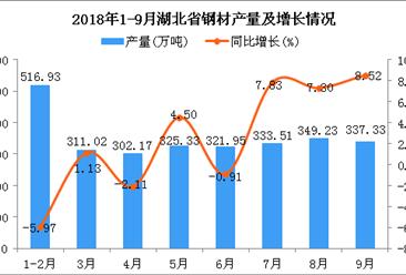 2018年1-9月湖北省钢材产量同比增长1.81%