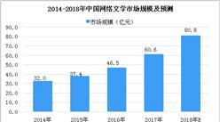 2018年中国网络文学市场分析及预测:市场规模将达80.8亿元(图)