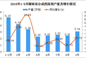 2018年1-9月湖南省合成洗涤剂产量为25.3万吨 同比下降21.33%