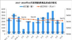 2018年10月深圳各区房价及新房成交排名分析:龙岗房价同比上涨35%(图)