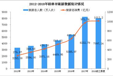2018年前三季度桂林旅游总消费突破1000亿元   乡村旅游发展迅速(图)