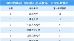 2018年中国最好学科排行榜出炉 (附完整榜单)