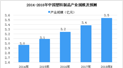 麦当劳、星巴克等企业宣布逐步不提供吸管 中国塑料市场分析及预测(图)