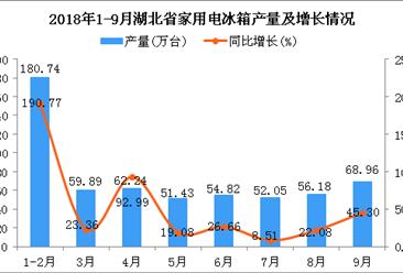2018年1-9月湖北省家用电冰箱产量为586.31万台 同比增长58.09%