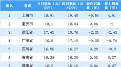 2018年11月1日全国各省市生猪价格排行榜:浙江省外三元猪价下跌幅度最大(附排名)