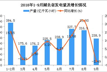 2018年1-9月湖北省发电量为2084.2亿千瓦小时 同比增长8.89%