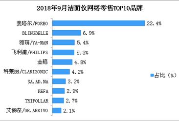 9月洁面仪零售额达1.6亿元 斐珞尔品牌洁面仪市场份额第一(附图表)