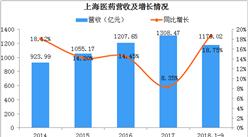 上海医药前三季度净利润为33.72亿元  工业收入连续5季度增速超20%
