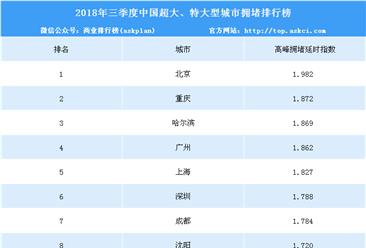 2018年三季度中国超大、特大型城市拥堵排行榜(TOP10)