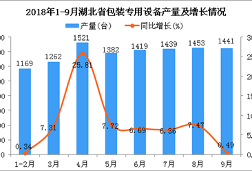2018年1-9月湖北省包装专用设备产量同比增长7.61%