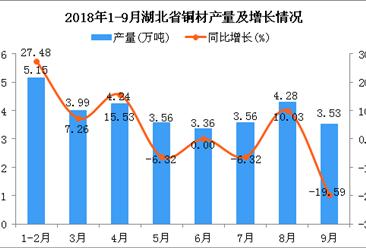 2018年1-9月湖北省铜材产量为31.67万吨 同比增长3.26%