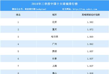 2018年三季度中国十大堵城排行榜