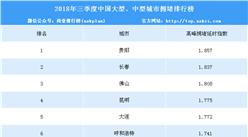 2018年三季度中国大、中型拥堵城市排行榜(TOP10)