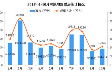 2018年1-10月全国电影市场数据分析: 10月市场惨淡收官 票房同比大降29%(附图表)