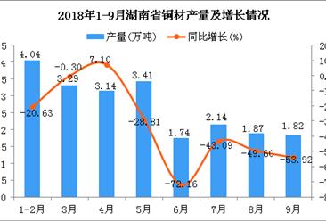 2018年1-9月湖南省铜材产量及增长情况分析