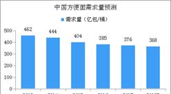 中國方便面市場產業鏈及行業規模預測分析(附圖表)