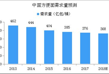 中国方便面市场产业链及行业规模预测分析(附图表)