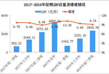 2018年前三季度昆明经济运行情况分析:GDP同比增长9.1%(附图表)